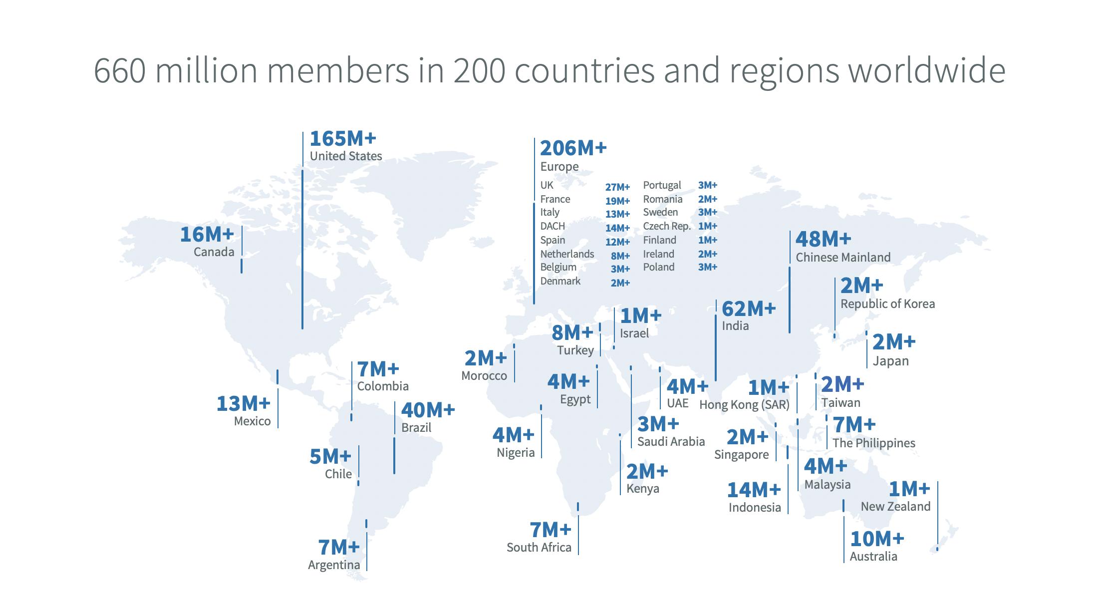 领英在全球的用户数量