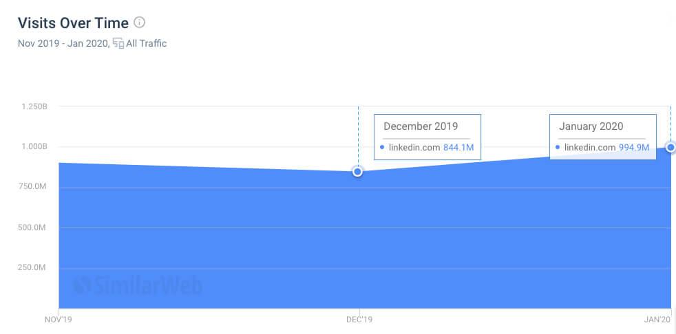 领英2020年上涨1.5亿流量